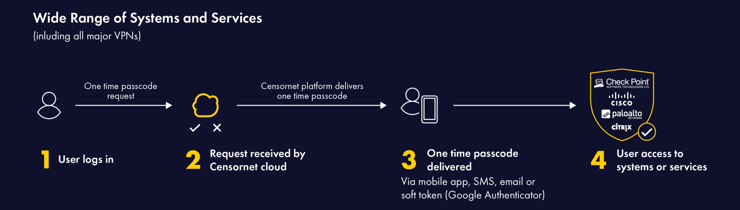 Cloud MFA (Multi-Factor Authentication)   Censornet