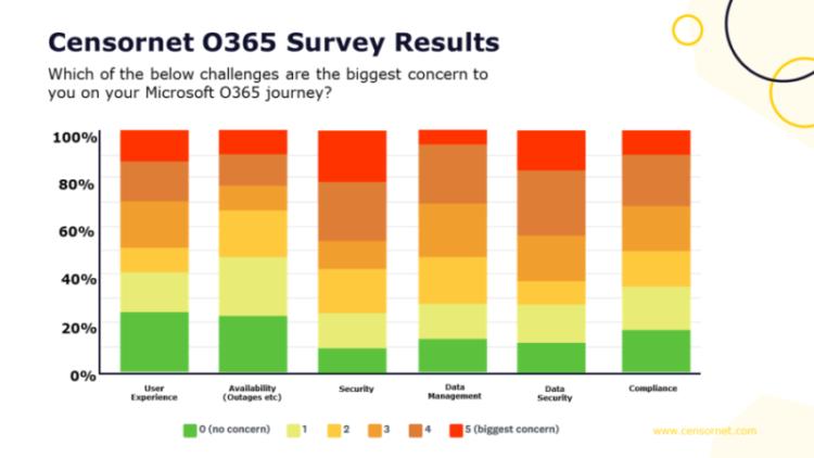 D365 survey1 cloud priorities