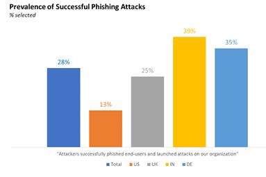 Prevalence of successful phishing attacks (Microsoft)